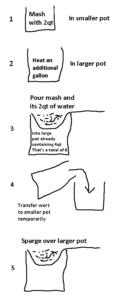 Gallon Beer Brewing Procedure