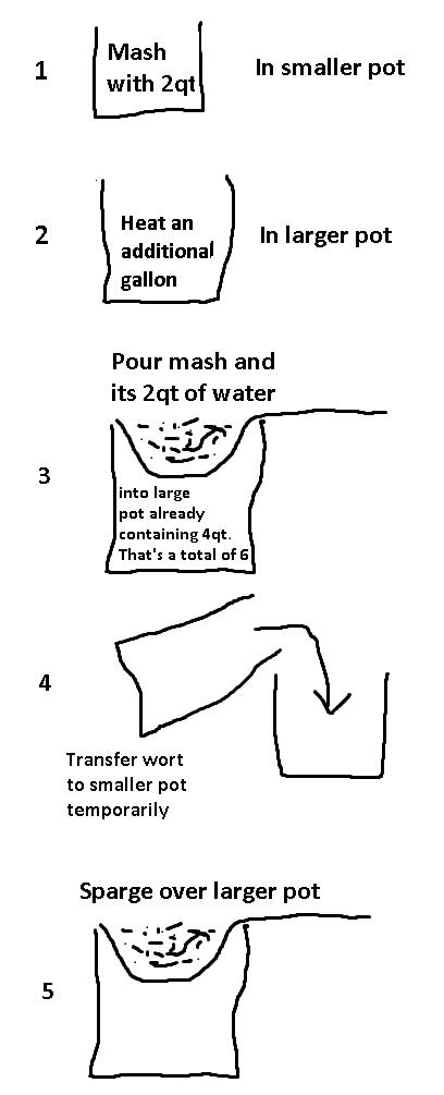 Gallon Beer Brewing Procedure
